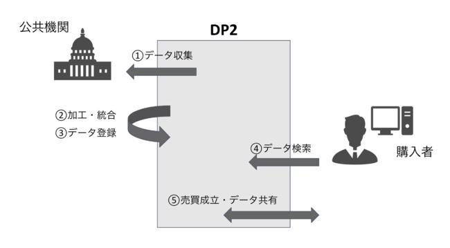 DP2データ取集からデータ販売までの仕組み図