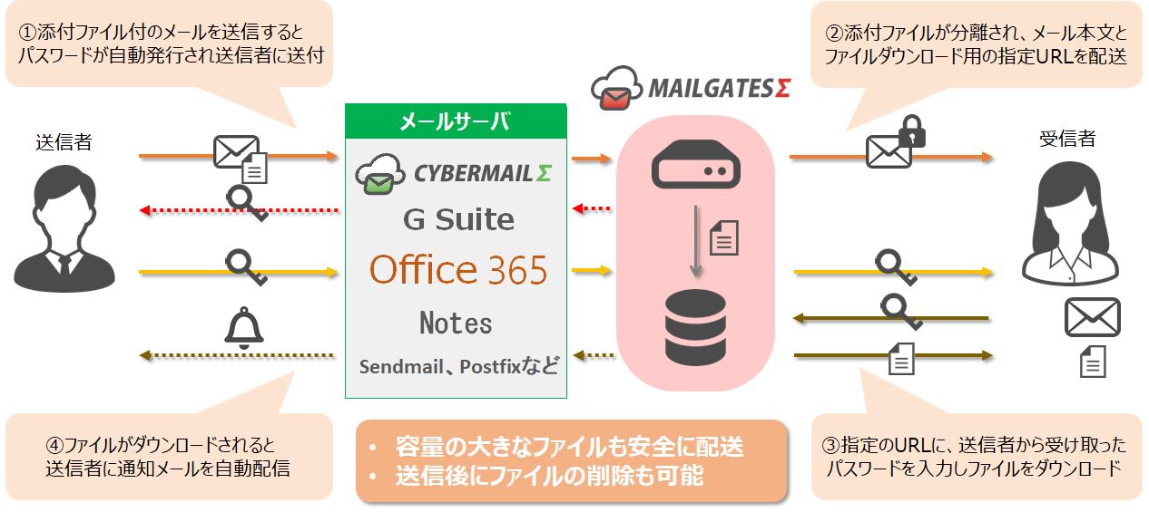 メールセキュリティサービス「MAILGATESΣ」とクラウド型メールサービス「CYBERMAILΣ」が 情報漏えい ...