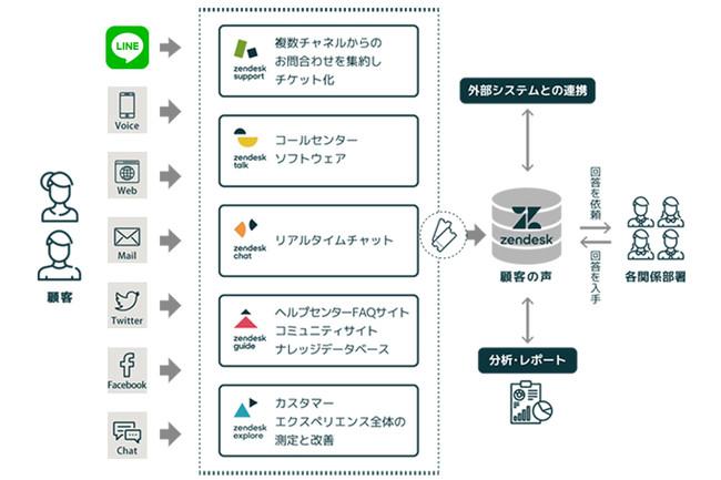Zendesk - LINE連携サービス