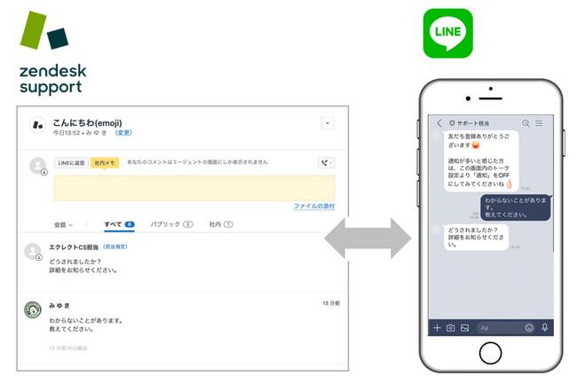 Zendesk - LINE連携サービス 連携イメージ