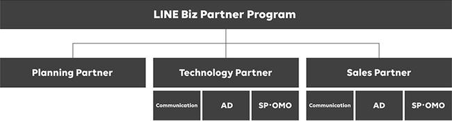 LINE Biz Partner Program