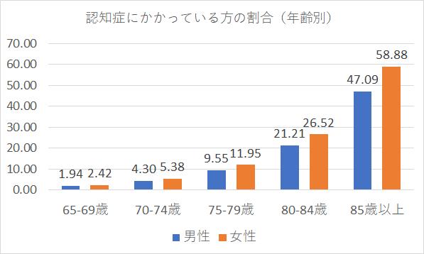 日本における認知症の高齢者人工の将来推計