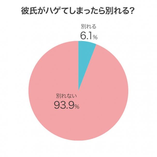 彼氏がはげてきたら別れる? 分かれる6.1% 別れない93.9%