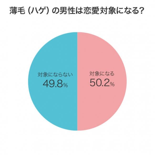 薄毛(ハゲ)の男性は恋愛対象になる? 対象になる50.2% 対象にならない49.8%