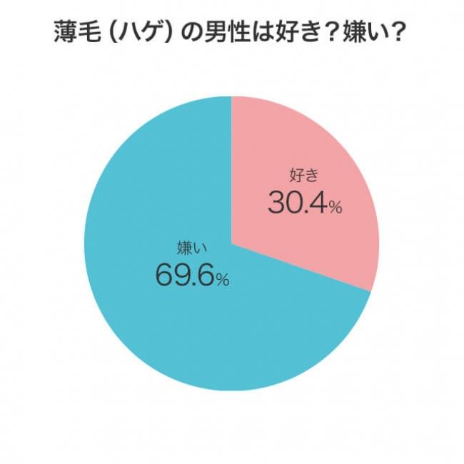 薄毛の男性は好きか嫌いか? 好き30.4% 嫌い69.6%