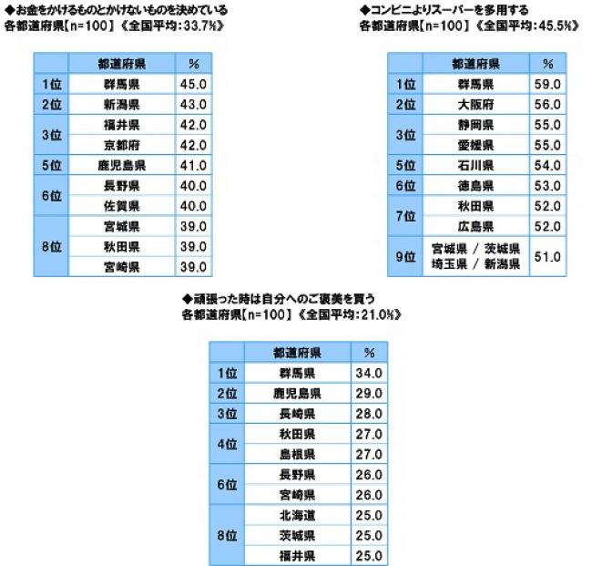 図8-10