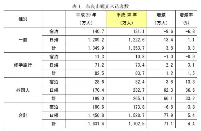表1 奈良市観光入込客数