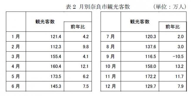 表2 月別奈良市観光客数