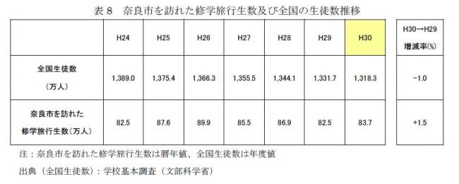 表8 奈良市を訪れた修学旅行生数及び全国の生徒数推移