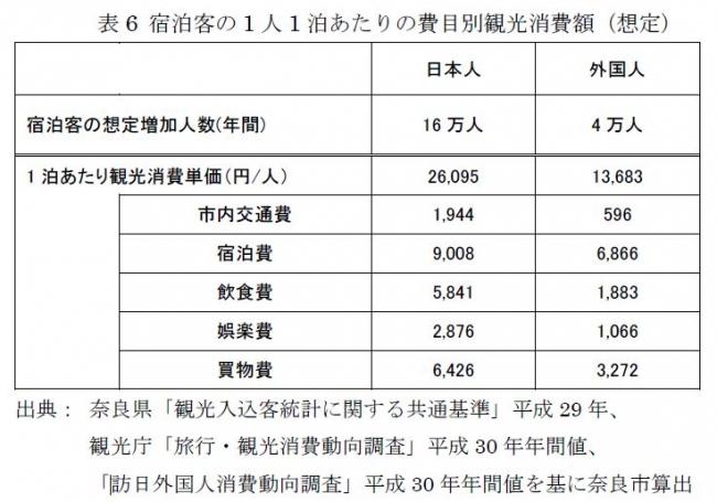表6 宿泊客の1人1泊あたりの費目別観光消費額(想定)