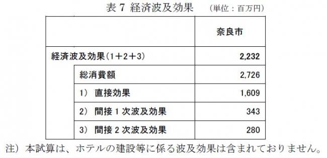 表7 経済波及効果