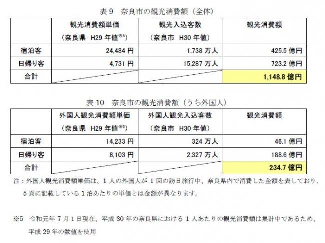 表9 奈良市の観光消費額(全体)、表10 奈良市の観光消費額(うち外国人)