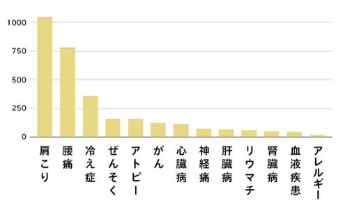 数値は、2019年6月10日現在 N=2203複数回答 自社調べ