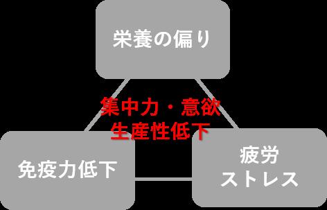 図6:負のサイクル