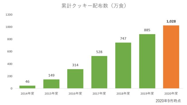 2014-2020年のユーグレナクッキー累計配布数グラフ