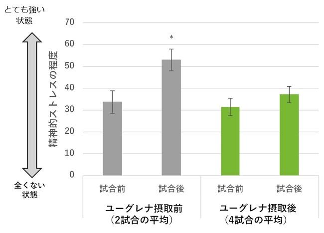 図4:ユーグレナ摂取有無による試合前後の精神的ストレス程度の比較(平均±SE、※p<0.05、Bonferroni補正した対応のないt検定)