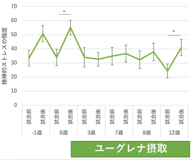 図3:各試合前後の選手の精神的ストレス程度の推移 (平均±SE、※p<0.05、Bonferroni補正した対応のあるt検定)