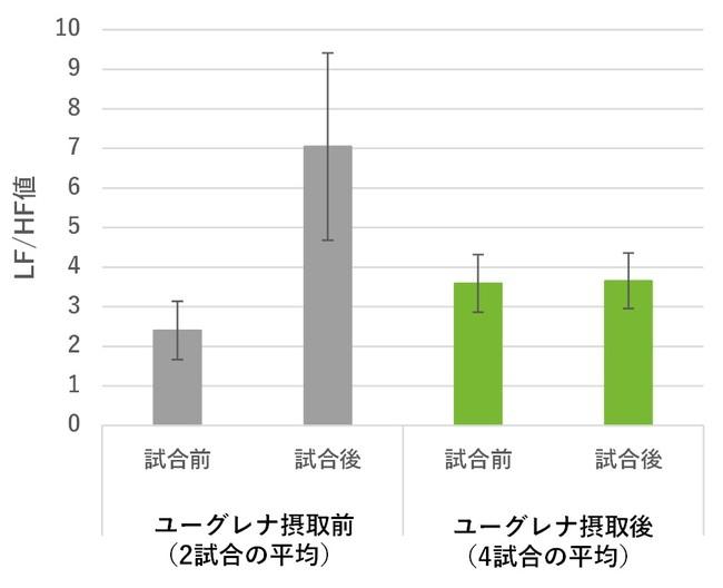 図2:ユーグレナ摂取有無による試合前後の自律神経 バランス(LF/HF値)の比較(平均±SE、n.s.)