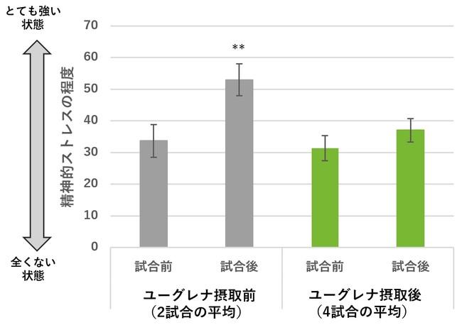 図4:ユーグレナ摂取有無による試合前後の精神的ストレス程度の 比較(平均±SE、p<0.01、Bonferroni補正した対応のあるt検定)
