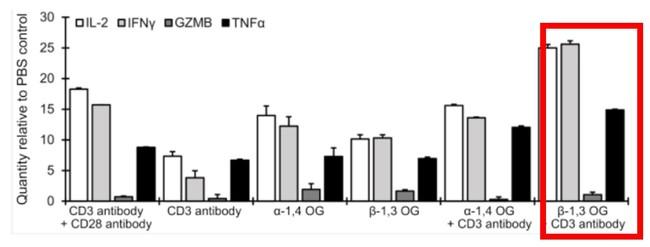 図1 サイトカインの活性化(CD3 antibody+CD28 antibodyをポジティブコントロールとして設定している)