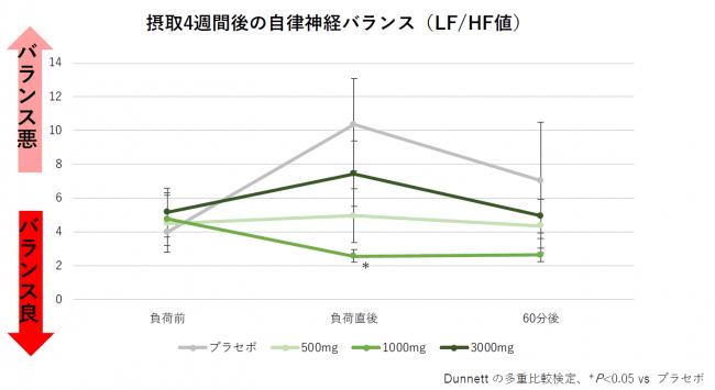 図1:自律神経バランス(LF/HF値)の経時的変化