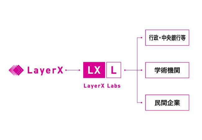 LayerX、行政機関・中央銀行等・学術機関・民間企業との共同研究を ...