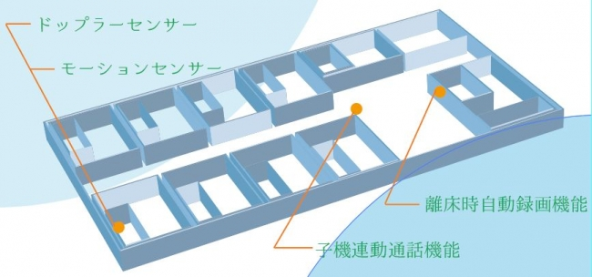 ピースAIセンサー施設内イメージ