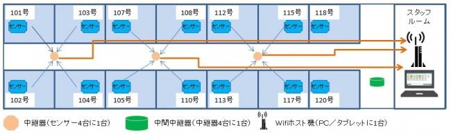 ピースAIセンサー施設内通信イメージ