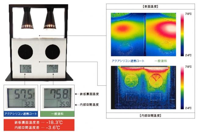 2枚の鉄板に一般塗料とアクアシリコン遮熱コートを塗布し、遮熱効果を観察。アクアシリコン遮熱コートは一般の塗料と比較し鉄板の裏面で-18.3℃、内部空間温度で-3.6℃の差が出ました。