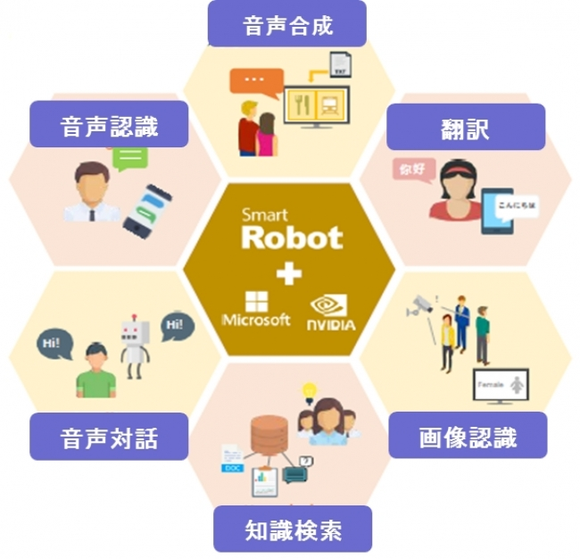 「SmartRobot(TM)(スマートロボット)」チャットボットはこの仮想ロボット領域で提供する、 具体的なサービスの一形態です