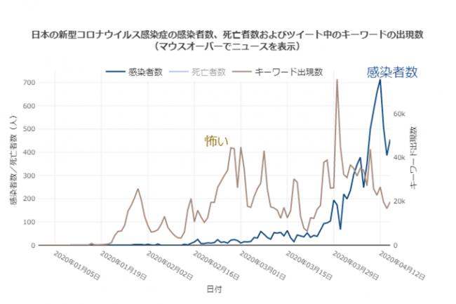 感染 者 数 推移 グラフ