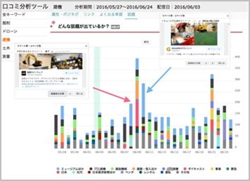 エコノミックインデックス社が提供するクチコミ分析アプリケーション画面