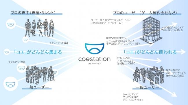 「コエステーション(TM)」のコンセプト