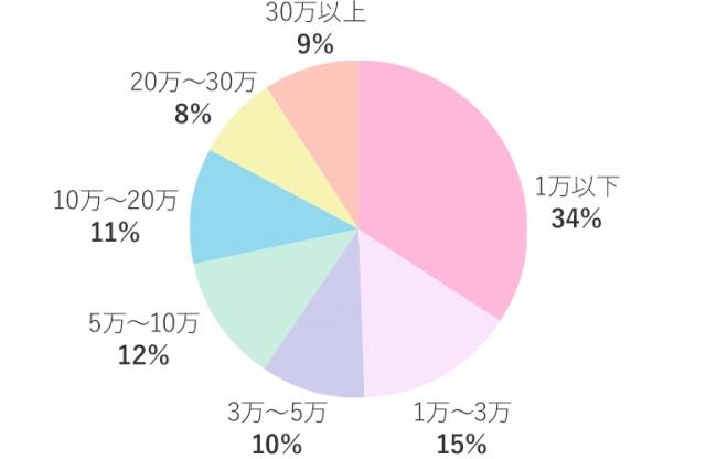 「イマドキ女子の脱毛事情とは?」2467人にライフスタイルマーケティング協会がアンケートを実施! - 産経ニュース