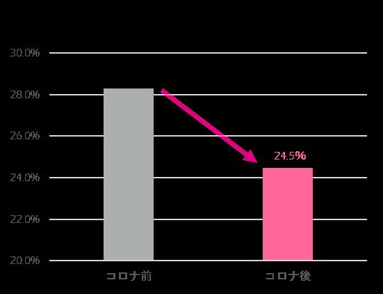 コロナ前よりもコロナ後の方が紫外線によくあたると回答した方の割合が減少している