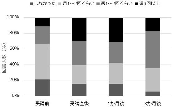 図3 セルフケアの実施頻度の受講前、受講直後、1か月後、3か月後の回答結果