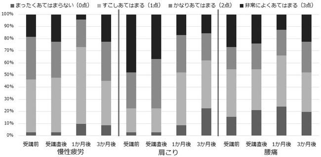 図1 身体症状の受講前、受講直後、1か月後、3か月後の回答結果