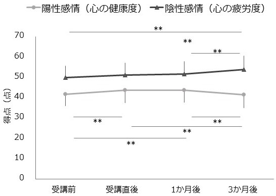 図2 主観的健康感の陽性感情,陰性感情の平均値の推移 **:p < 0.01, Bonferroniの多重比較