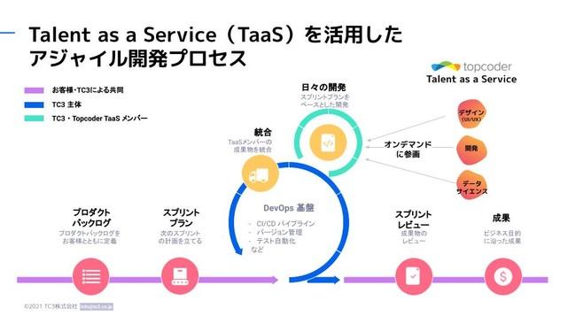 アジャイル開発プロセスの一部としてTaaSをご提供するイメージ