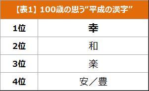 """【表1】100歳の思う""""平成の漢字"""""""