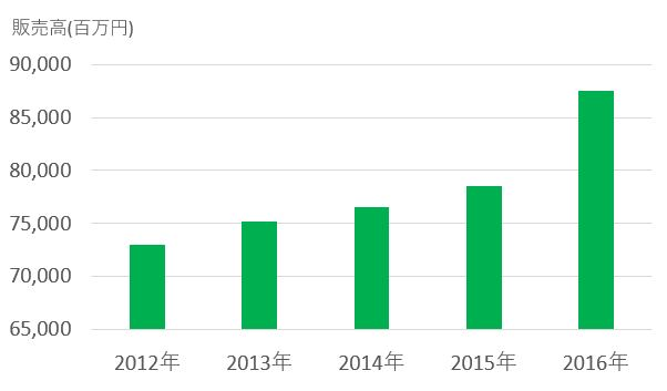 グラフ1.グリーンチャージ市場の推移