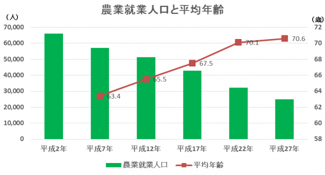 島根県 農林水産 総務課資料