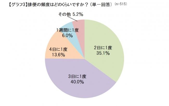 便通に関する意識調査_グラフ3