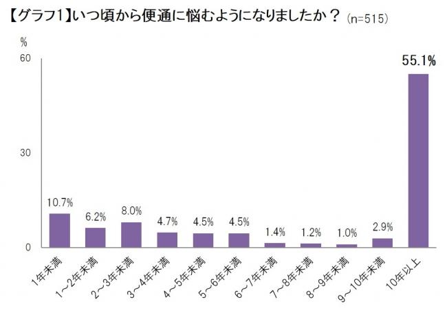 便通に関する意識調査_グラフ1