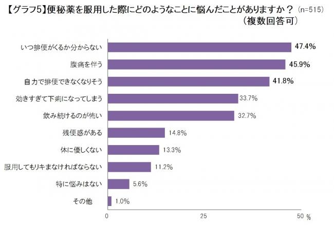 便通に関する意識調査_グラフ5