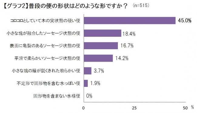 便通に関する意識調査_グラフ2