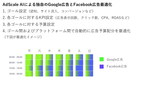 Google広告とFacebook広告間の予算配分最適化