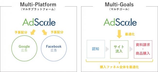 Multi-PlatformとMuti-Goals機能概要