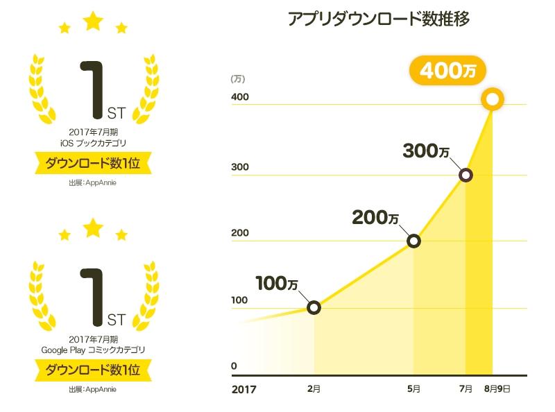 「ピッコマ」400万ダウンロード突破!8月限定のキャンペーン開催中!