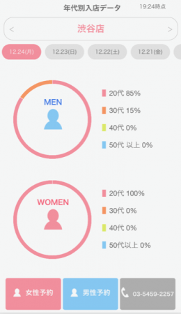 フードメディア(FoodMedia)が提供するリアルタイム男女別来店者年代割合イメージ